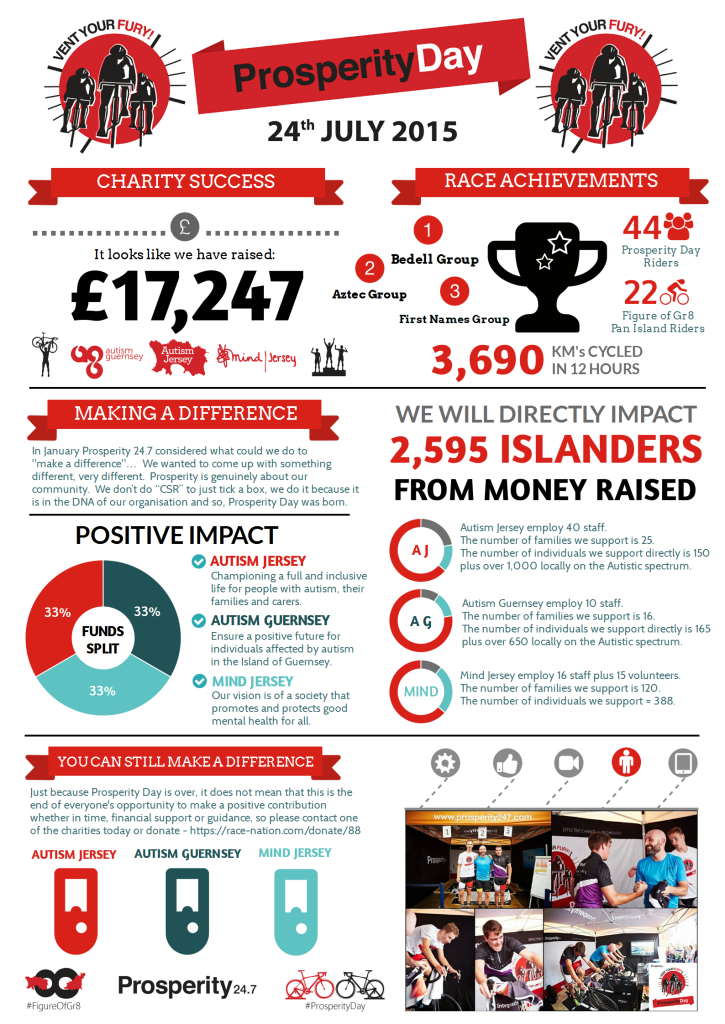 Prosperity Day Final Hi-Res infographic