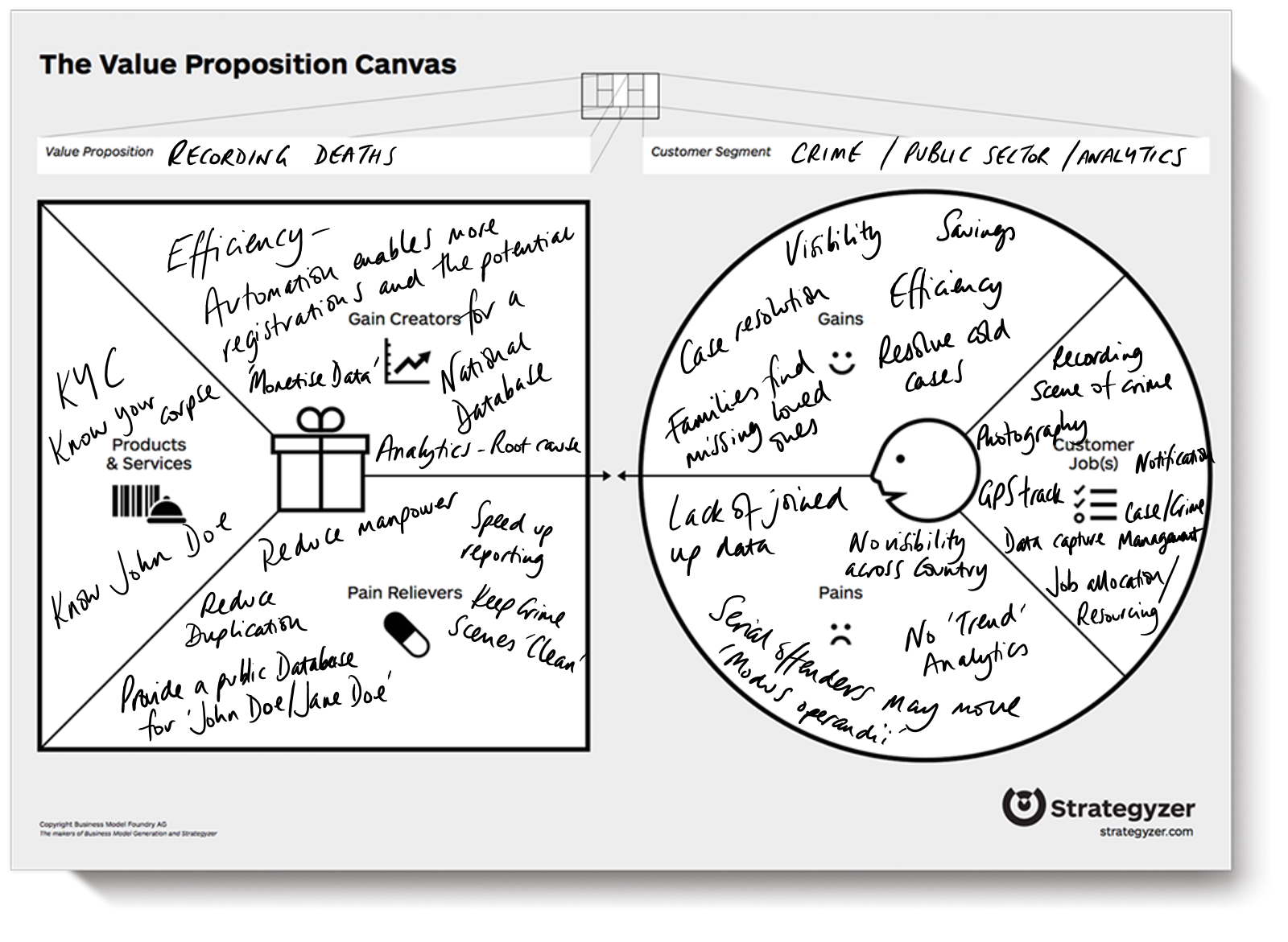 Prosperity Value Proposition canvas