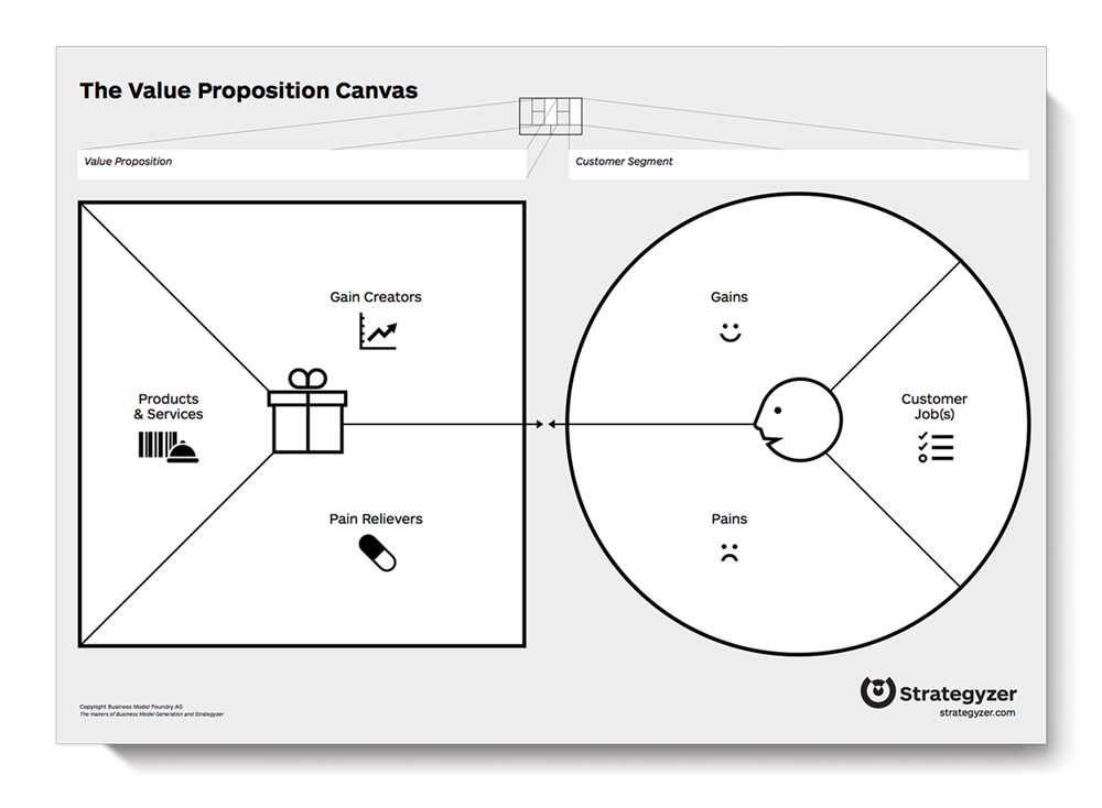 Strategyzer Value Canvass